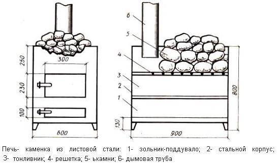 кирпичные печи для бани).