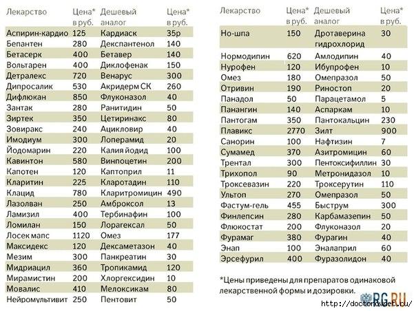лекарства список (604x452, 209Kb)
