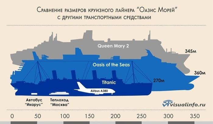 самые большие круизные лайнеры в мире (700x408, 66Kb)