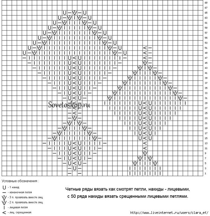 Схемы с описанием вязания кокеток спицами 657