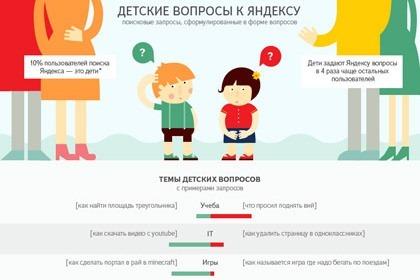 «Яндекс» проанализировал детские запросы в поисковике