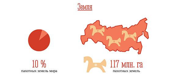 7 фактов о природных запасах России