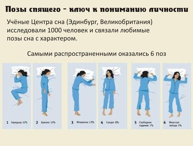 Поза в которой вы спите расскажет многое о вас
