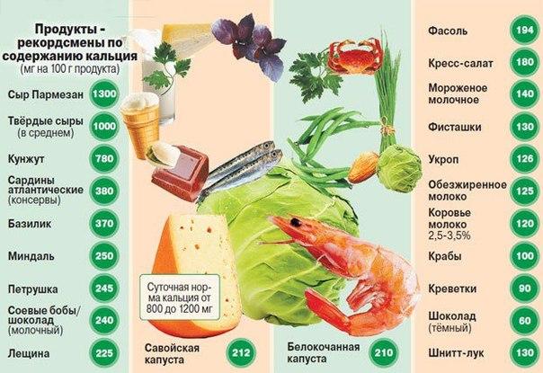 кальций в продуктах (604x415, 74Kb)