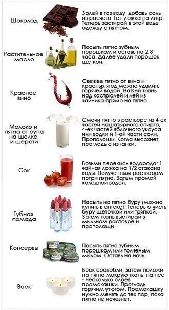 3925311_Kak_i_chem_vivodit_pyatna (330x604, 56Kb)