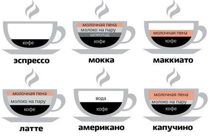 Vidy-kofe (700x447, 72Kb)