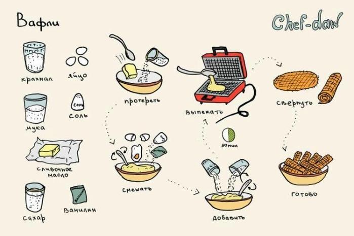 Рецепты вкусняшек картинками