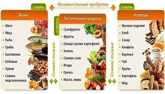 совместимость продуктов для похудения отзывы
