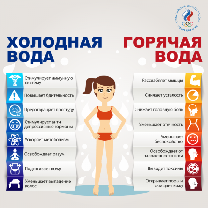 3925311_Kak_holodnaya_i_goryachaya_voda_vliyaet_na_organizm (700x700, 365Kb)