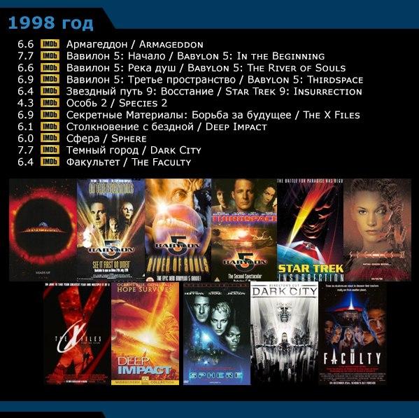 Научная фантастика - список фильмов по годам 1996-20053 (599x597, 330Kb)