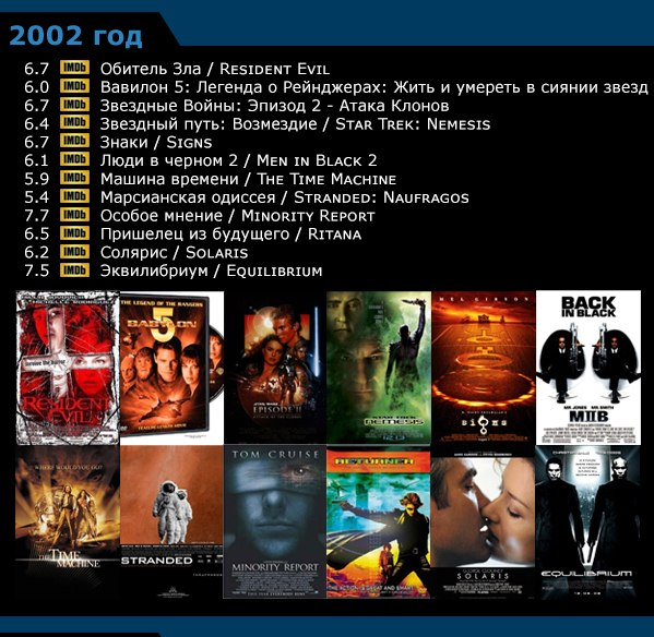 Научная фантастика - список фильмов по годам 1996-20057 (599x584, 326Kb)