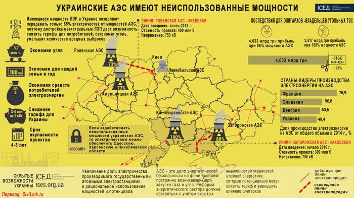 АЭС-Украины (700x393, 369Kb)
