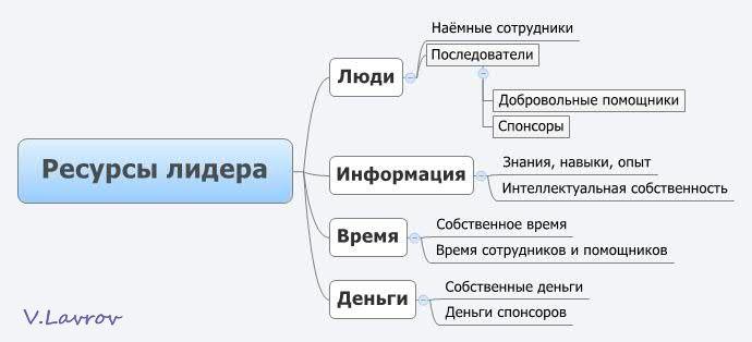 5954460_Resyrsi_lidera (690x314, 25Kb)