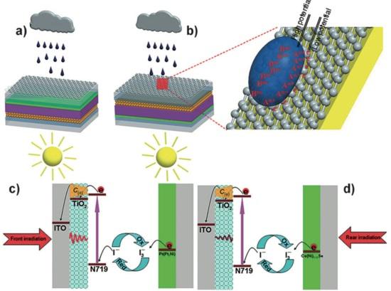 solnechye-paneli-vyrabatyvayut-energiyu-iz-dozhdia (550x409, 168Kb)