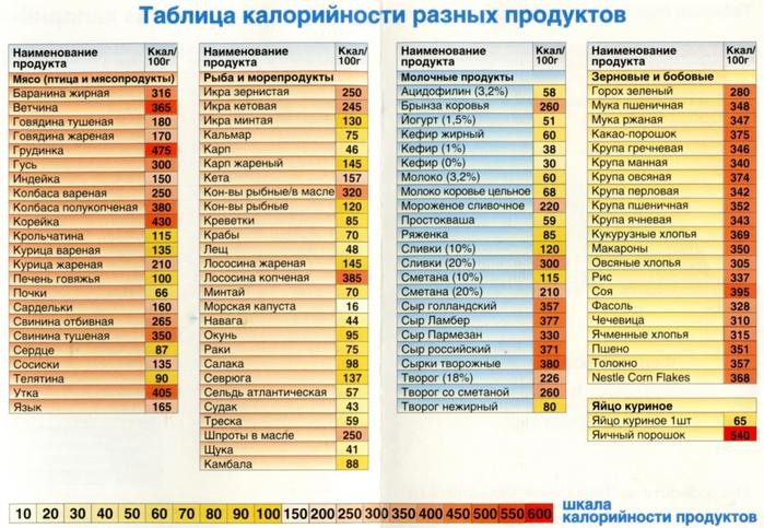 3407372_Tablicakaloriinostiprodyktov2 (700x483, 308Kb)