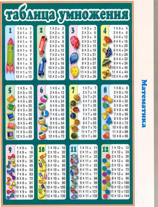 таблица умножения (534x700, 79Kb)