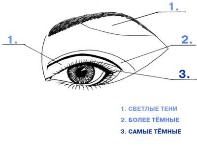 Схемы макияжа.2.