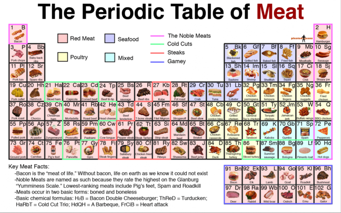 Plantatravel for 99 periodic table