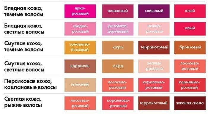 Как подобрать цвет помады