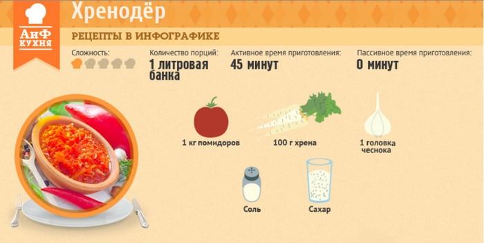 Хренодер и рецептами