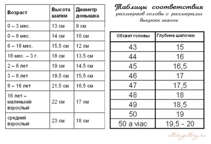 Таблица размеров для вязания головных уборов