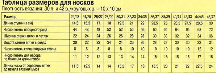 Таблица расчёта петель для вязания носков 26