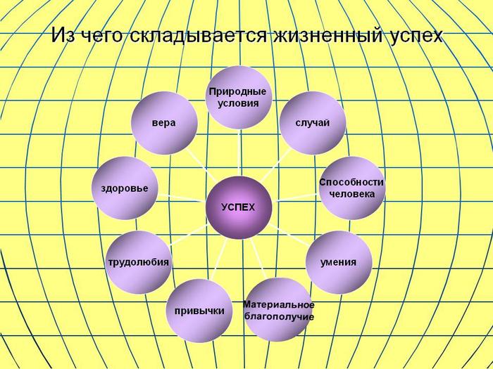 0003-003-Iz-chego-skladyvaetsja-zhiznennyj-uspekh (700x525, 392Kb)