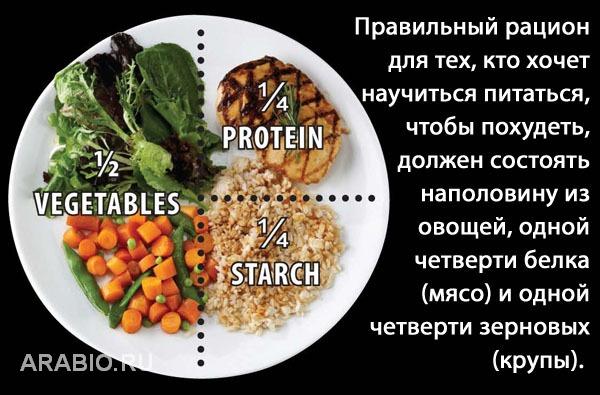 Что в какое время нужно есть