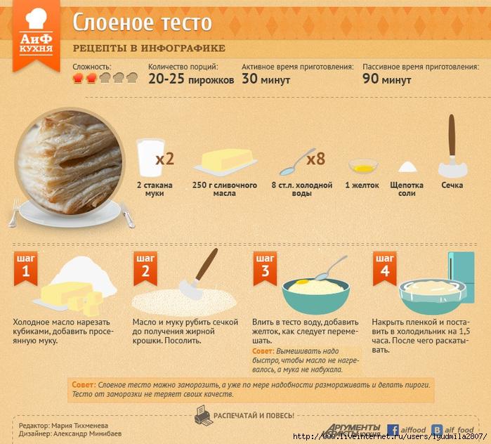 Как правильно приготовить тесто в домашних условиях