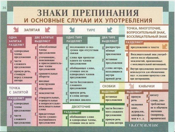 Русская грамматика в таблицах и схемах фото 682