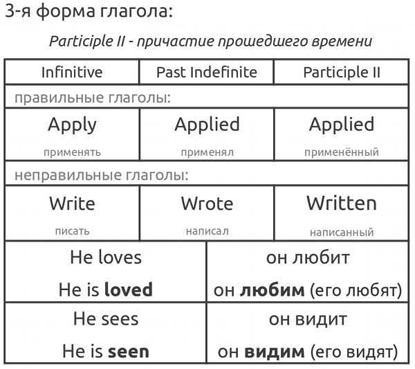 Часть 2 - Учебник английского