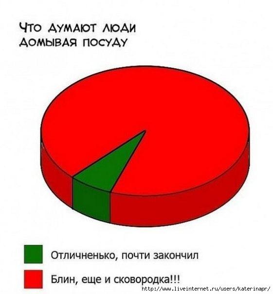 1383133274_posudomoechnaya_mashina2 (561x604, 75Kb)
