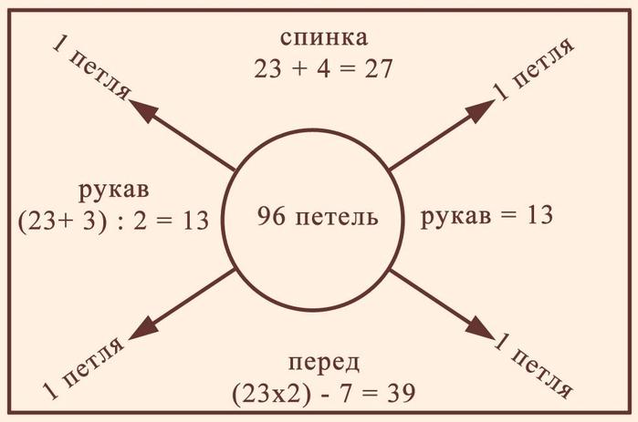 Схема распределения петель на