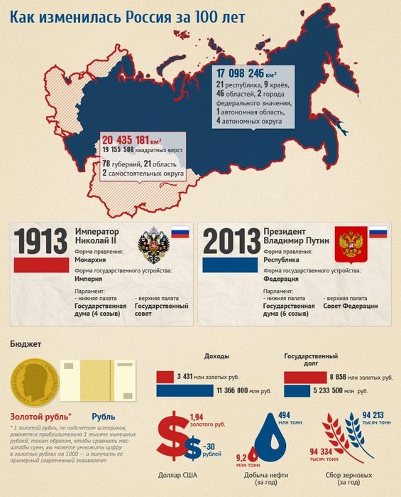 1 russia100_infogr_upd4 (565x700, 156Kb)