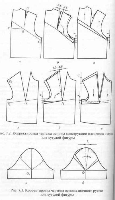 Исправление выкройки для перегибистой фигуры
