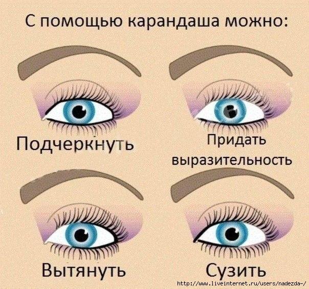 Схема нанесения макияжа.