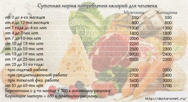 5239983_kalorii (604x330, 152Kb)