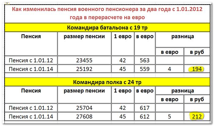 Повышение трудовых пенсий в 2016 году в беларуси