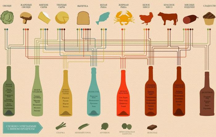 Сочетание продуктов и вина