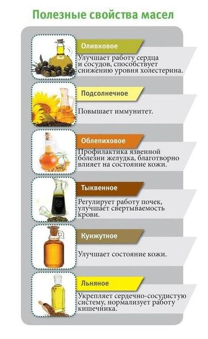 Полезные свойства оливкового масла для организма человека