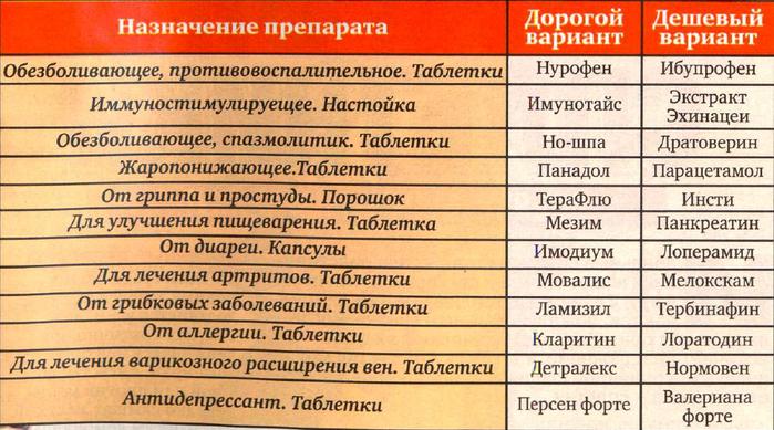 Справочник Аналоговых Лекарств