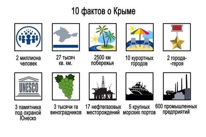 Крым: что мы о нем знаем и не знаем.