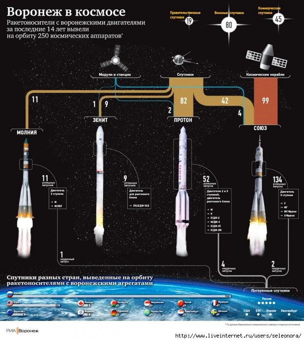 В воронеже отмечают день космонавтики