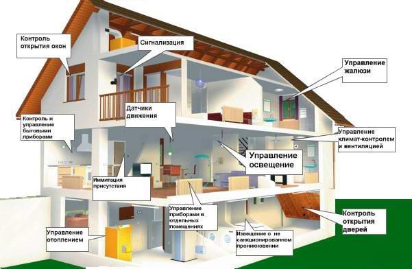 5756270_smart_house (601x392, 38Kb)
