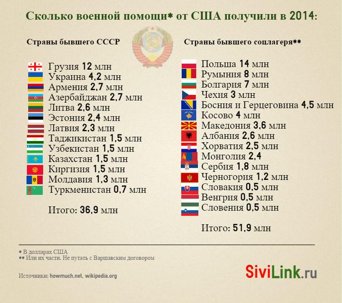 voennaya-pomosch-us-drugim-stranam-2014-infografika (700x620, 418Kb)