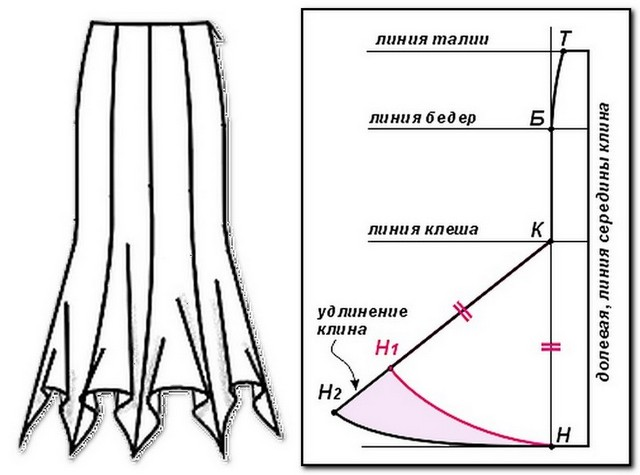 Выкройка юбки годе из 4 клиньев