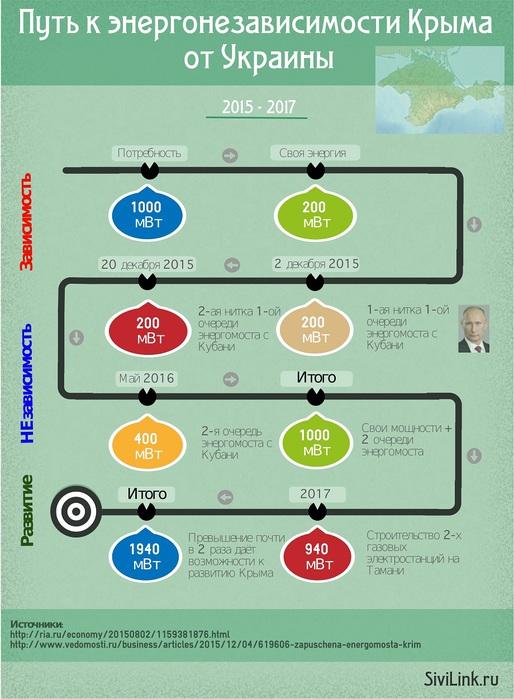 pian-energozavisimosti-kryma-infografika-2 (514x700, 118Kb)