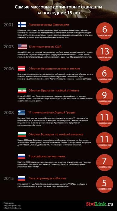 samye-massovye-dopingovye-skandaly-2001-2015 (388x700, 108Kb)