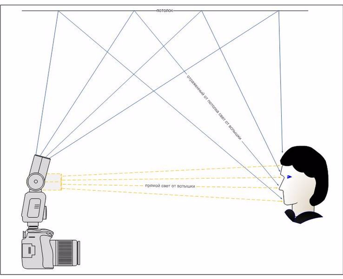 loft-reflection-flash (700x569, 164Kb)