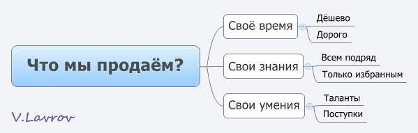 5954460_Chto_mi_prodayom (599x191, 13Kb)
